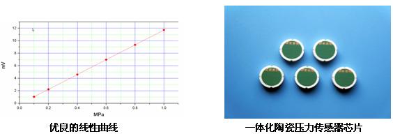 压力传感器的核心部件---一体化陶瓷压力传感器压力感应芯片,采用多项拥有自主知识产权、代表着当今世界先进水平的制造和工艺技术的国家专利技术及十余项专有技术制造的一体化陶瓷压力感应芯片以其超过100万次压力循环 极低的温度漂移优良的线性精度300%的过载压力达到世界先进水平,线性精度和过载压力已领先于世界同行。
